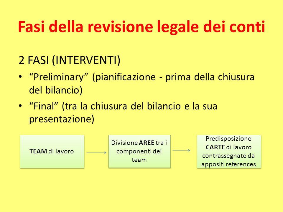 """Fasi della revisione legale dei conti 2 FASI (INTERVENTI) """"Preliminary"""" (pianificazione - prima della chiusura del bilancio) """"Final"""" (tra la chiusura"""