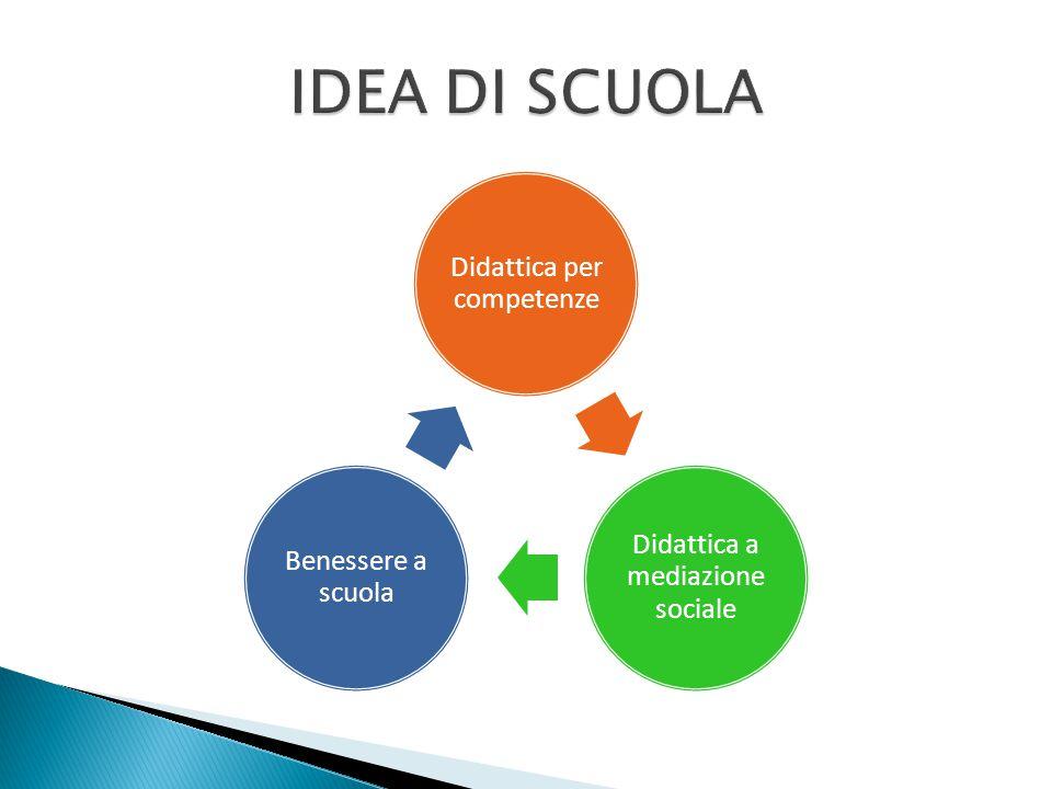 Didattica per competenze Didattica a mediazione sociale Benessere a scuola