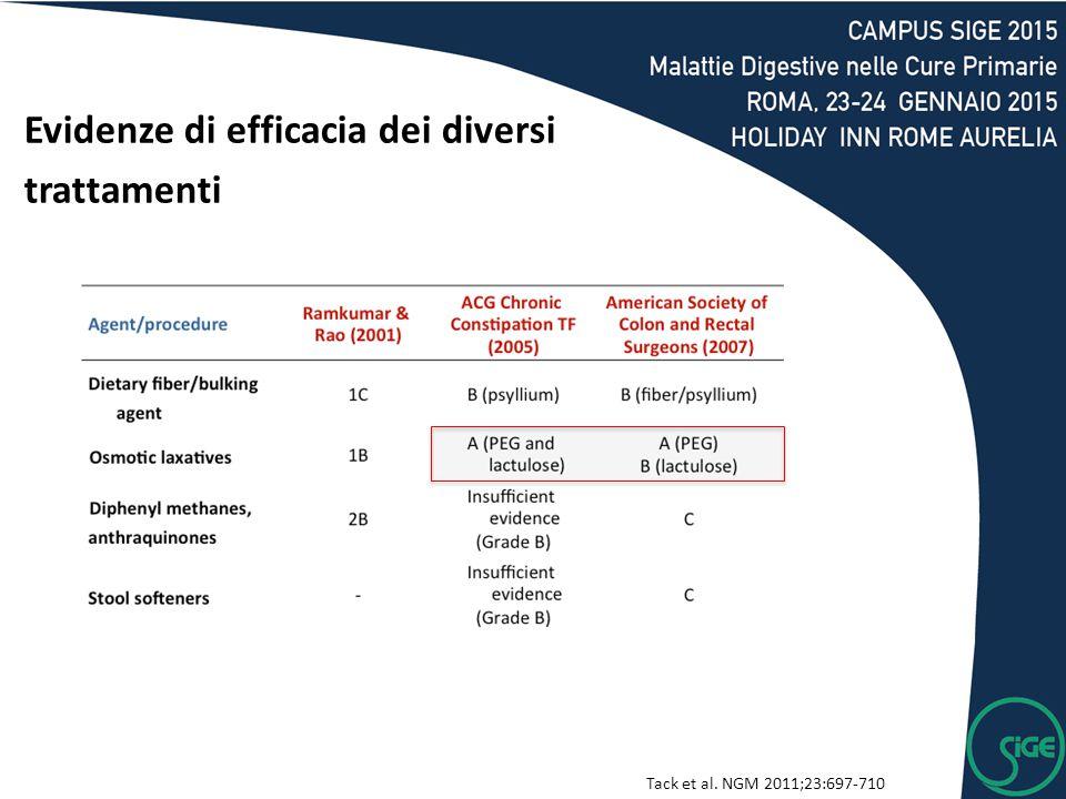 Tack et al. NGM 2011;23:697-710 Evidenze di efficacia dei diversi trattamenti