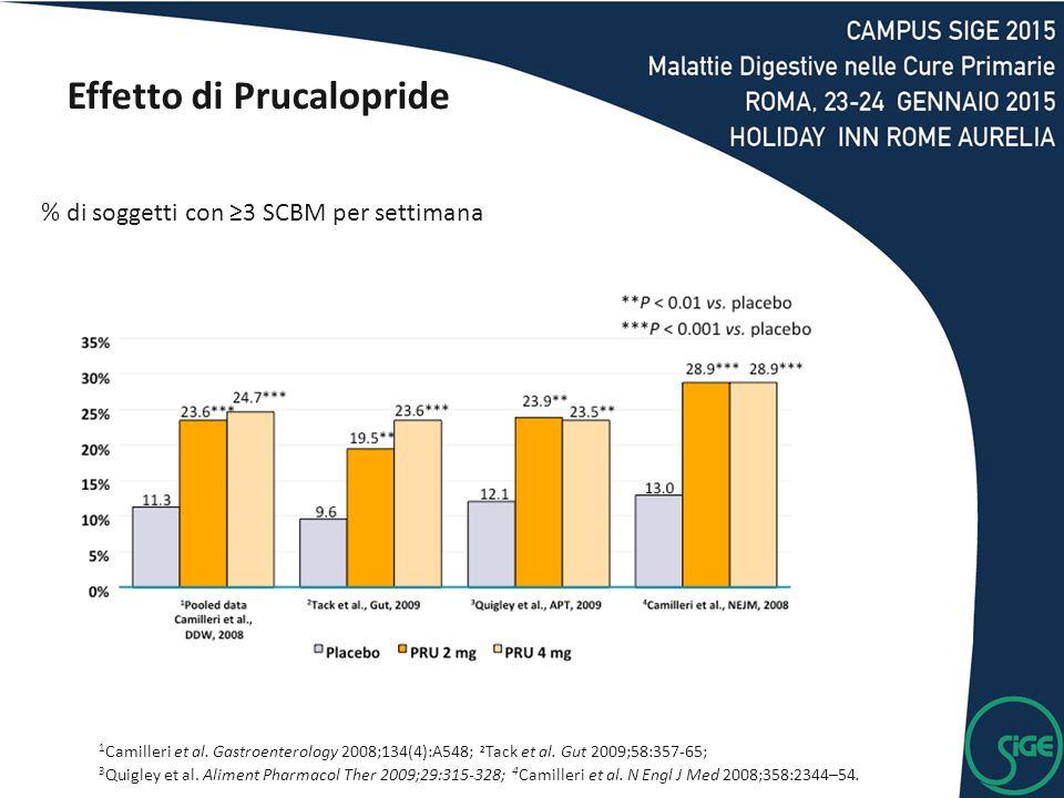 % di soggetti con ≥3 SCBM per settimana 1 Camilleri et al. Gastroenterology 2008;134(4):A548; 2 Tack et al. Gut 2009;58:357-65; 3 Quigley et al. Alime