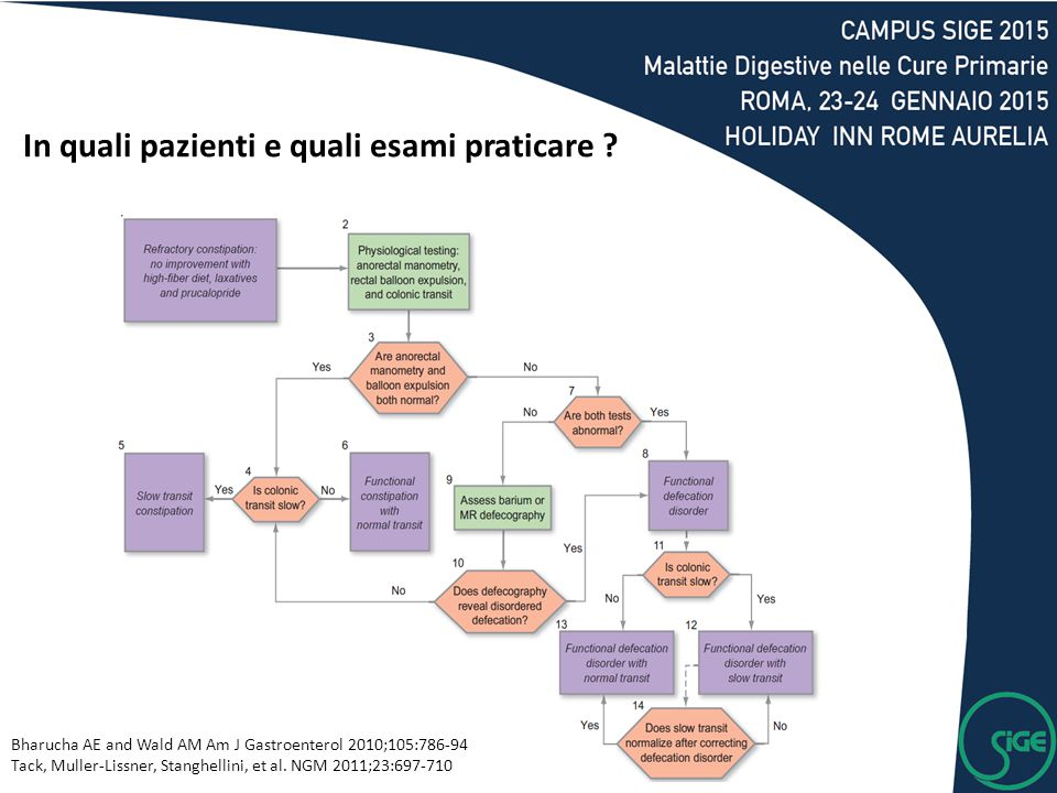 In quali pazienti e quali esami praticare ? Bharucha AE and Wald AM Am J Gastroenterol 2010;105:786-94 Tack, Muller-Lissner, Stanghellini, et al. NGM