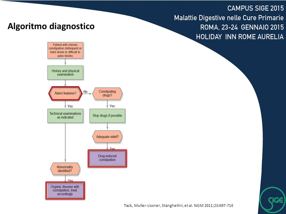 Tack, Muller-Lissner, Stanghellini, et al. NGM 2011;23:697-710 Algoritmo diagnostico