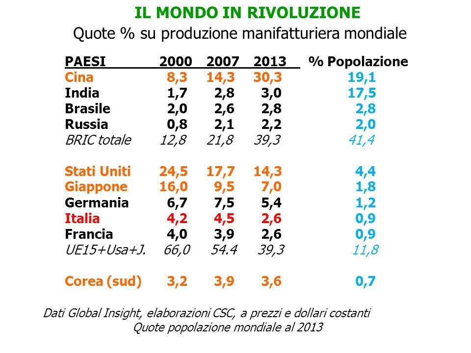 IL MONDO IN RIVOLUZIONE PAESI 200020072013 % Popolazione Cina 8,314,330,319,1 India 1,7 2,8 3,017,5 Brasile 2,0 2,6 2,8 2,8 Russia 0,8 2,1 2,2 2,0 BRIC totale12,821,839,341,4 Stati Uniti24,517,714,3 4,4 Giappone16,0 9,5 7,0 1,8 Germania 6,7 7,5 5,4 1,2 Italia 4,2 4,5 2,6 0,9 Francia 4,0 3,9 2,6 0,9 UE15+Usa+J.