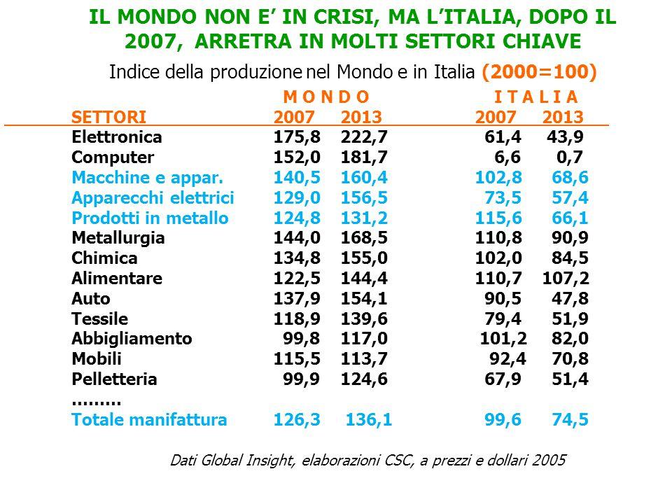 IL MONDO NON E' IN CRISI, MA L'ITALIA, DOPO IL 2007, ARRETRA IN MOLTI SETTORI CHIAVE M O N D O I T A L I A SETTORI 2007201320072013 Elettronica 175,8222,7 61,4 43,9 Computer 152,0181,7 6,6 0,7 Macchine e appar.