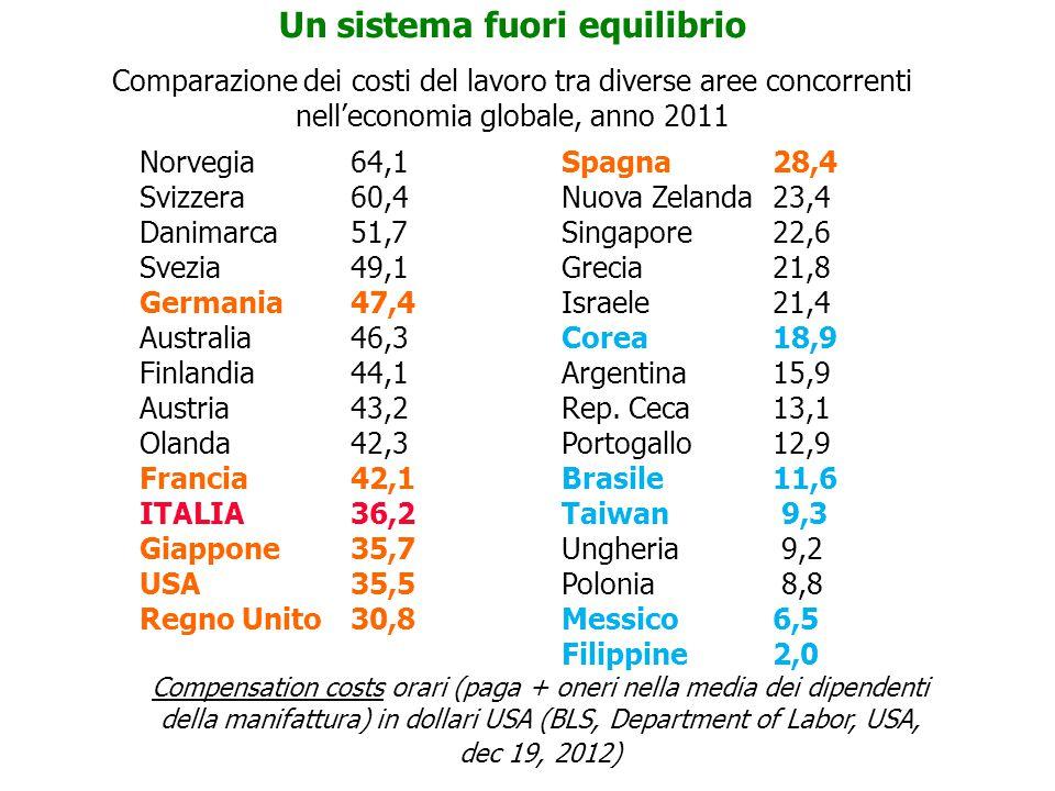 Un sistema fuori equilibrio Comparazione dei costi del lavoro tra diverse aree concorrenti nell'economia globale, anno 2011 Norvegia64,1Spagna 28,4 Svizzera60,4Nuova Zelanda23,4 Danimarca51,7Singapore22,6 Svezia 49,1Grecia21,8 Germania47,4Israele21,4 Australia46,3Corea18,9 Finlandia44,1Argentina15,9 Austria43,2Rep.