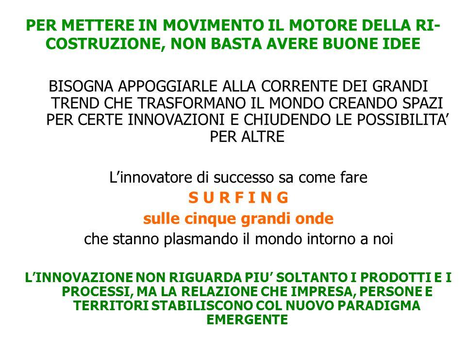 PER METTERE IN MOVIMENTO IL MOTORE DELLA RI- COSTRUZIONE, NON BASTA AVERE BUONE IDEE BISOGNA APPOGGIARLE ALLA CORRENTE DEI GRANDI TREND CHE TRASFORMANO IL MONDO CREANDO SPAZI PER CERTE INNOVAZIONI E CHIUDENDO LE POSSIBILITA' PER ALTRE L'innovatore di successo sa come fare S U R F I N G sulle cinque grandi onde che stanno plasmando il mondo intorno a noi L'INNOVAZIONE NON RIGUARDA PIU' SOLTANTO I PRODOTTI E I PROCESSI, MA LA RELAZIONE CHE IMPRESA, PERSONE E TERRITORI STABILISCONO COL NUOVO PARADIGMA EMERGENTE