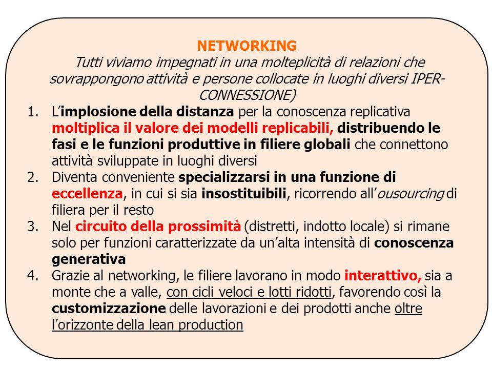NETWORKING Tutti viviamo impegnati in una molteplicità di relazioni che sovrappongono attività e persone collocate in luoghi diversi IPER- CONNESSIONE) 1.L'implosione della distanza per la conoscenza replicativa moltiplica il valore dei modelli replicabili, distribuendo le fasi e le funzioni produttive in filiere globali che connettono attività sviluppate in luoghi diversi 2.Diventa conveniente specializzarsi in una funzione di eccellenza, in cui si sia insostituibili, ricorrendo all'ousourcing di filiera per il resto 3.Nel circuito della prossimità (distretti, indotto locale) si rimane solo per funzioni caratterizzate da un'alta intensità di conoscenza generativa 4.Grazie al networking, le filiere lavorano in modo interattivo, sia a monte che a valle, con cicli veloci e lotti ridotti, favorendo così la customizzazione delle lavorazioni e dei prodotti anche oltre l'orizzonte della lean production 3.