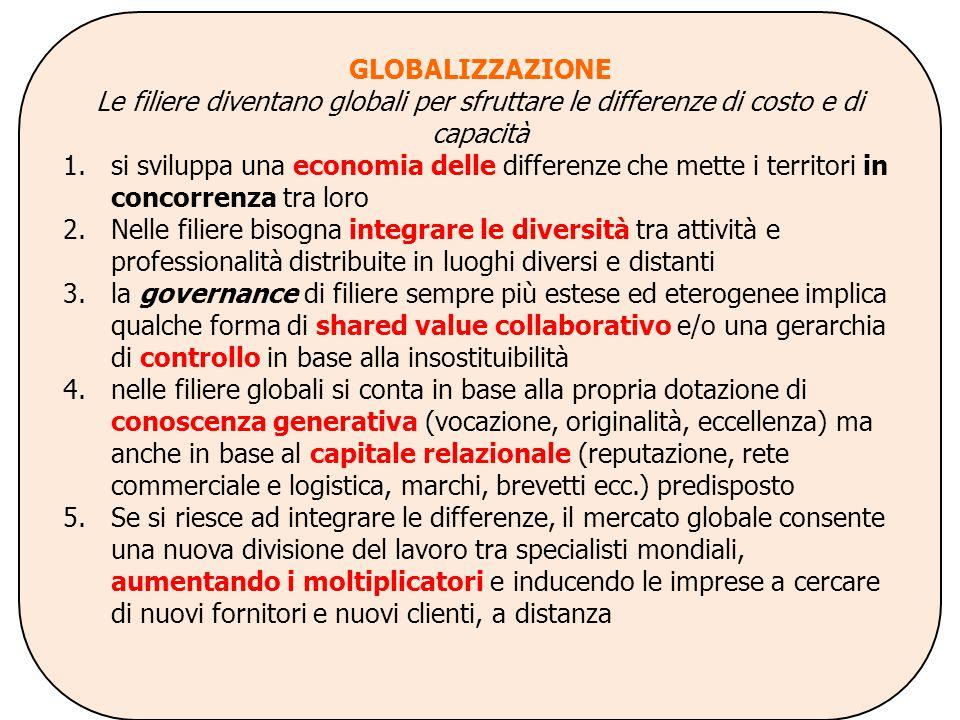 GLOBALIZZAZIONE Le filiere diventano globali per sfruttare le differenze di costo e di capacità 1.si sviluppa una economia delle differenze che mette i territori in concorrenza tra loro 2.Nelle filiere bisogna integrare le diversità tra attività e professionalità distribuite in luoghi diversi e distanti 3.la governance di filiere sempre più estese ed eterogenee implica qualche forma di shared value collaborativo e/o una gerarchia di controllo in base alla insostituibilità 4.nelle filiere globali si conta in base alla propria dotazione di conoscenza generativa (vocazione, originalità, eccellenza) ma anche in base al capitale relazionale (reputazione, rete commerciale e logistica, marchi, brevetti ecc.) predisposto 5.Se si riesce ad integrare le differenze, il mercato globale consente una nuova divisione del lavoro tra specialisti mondiali, aumentando i moltiplicatori e inducendo le imprese a cercare di nuovi fornitori e nuovi clienti, a distanza