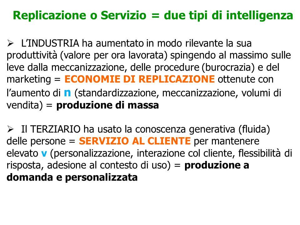  L'INDUSTRIA ha aumentato in modo rilevante la sua produttività (valore per ora lavorata) spingendo al massimo sulle leve dalla meccanizzazione, delle procedure (burocrazia) e del marketing = ECONOMIE DI REPLICAZIONE ottenute con l'aumento di n (standardizzazione, meccanizzazione, volumi di vendita) = produzione di massa  Il TERZIARIO ha usato la conoscenza generativa (fluida) delle persone = SERVIZIO AL CLIENTE per mantenere elevato v (personalizzazione, interazione col cliente, flessibilità di risposta, adesione al contesto di uso) = produzione a domanda e personalizzata Replicazione o Servizio = due tipi di intelligenza