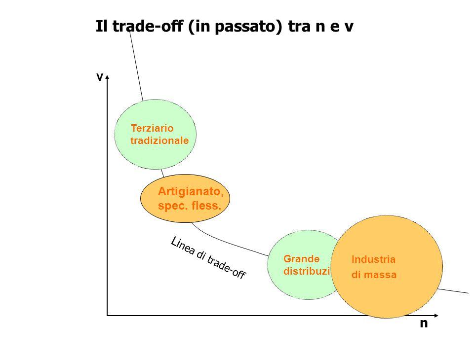 Li nea di trade-off Il trade-off (in passato) tra n e v v n Artigianato, spec.
