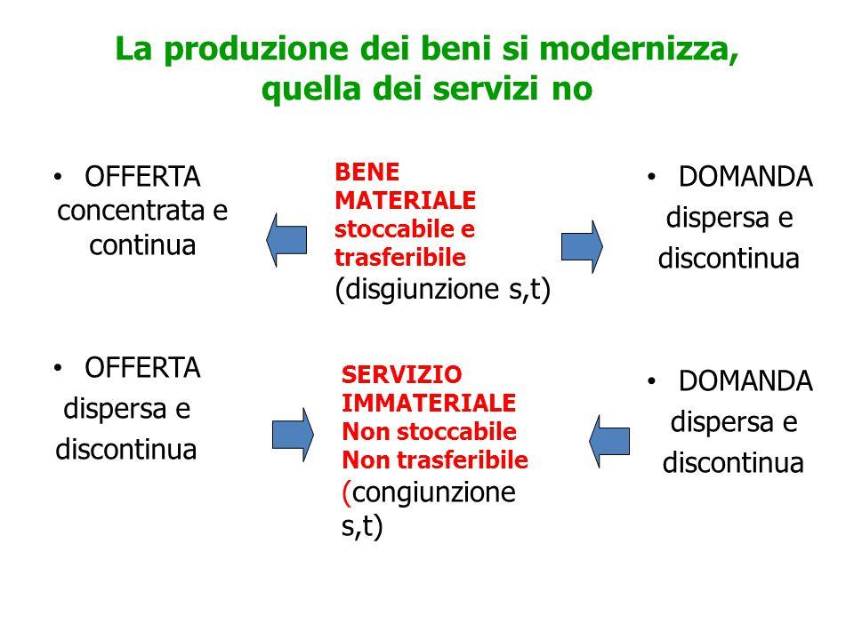 La produzione dei beni si modernizza, quella dei servizi no OFFERTA concentrata e continua OFFERTA dispersa e discontinua DOMANDA dispersa e discontinua DOMANDA dispersa e discontinua BENE MATERIALE stoccabile e trasferibile (disgiunzione s,t) SERVIZIO IMMATERIALE Non stoccabile Non trasferibile (congiunzione s,t)