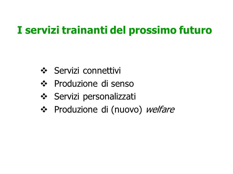 I servizi trainanti del prossimo futuro  Servizi connettivi  Produzione di senso  Servizi personalizzati  Produzione di (nuovo) welfare