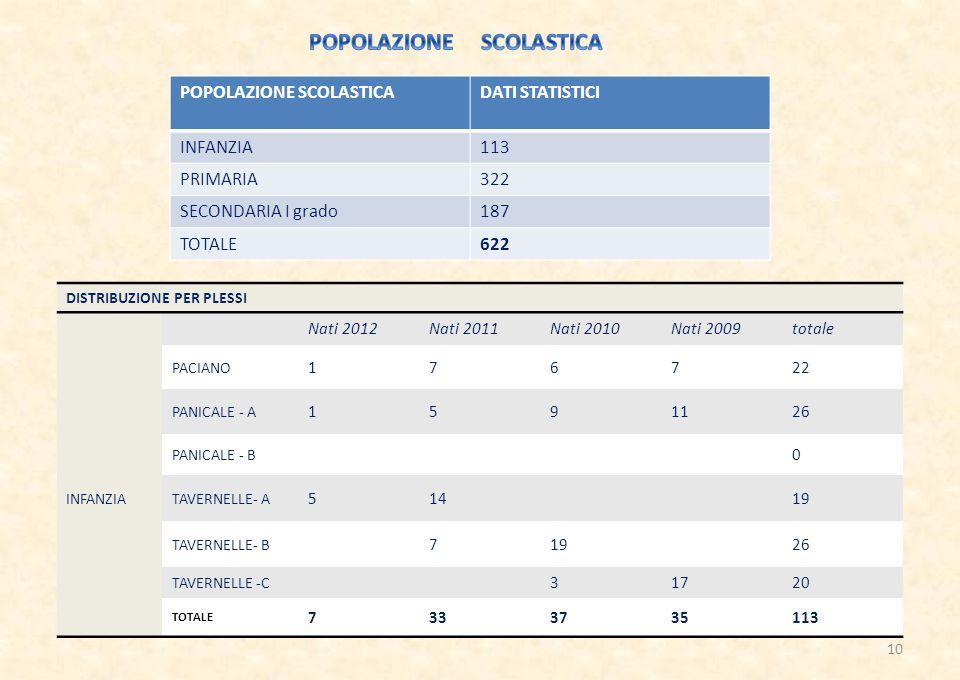POPOLAZIONE SCOLASTICA DATI STATISTICI INFANZIA113 PRIMARIA322 SECONDARIA I grado187 TOTALE622 DISTRIBUZIONE PER PLESSI Nati 2012Nati 2011Nati 2010Nati 2009totale PACIANO 176722 PANICALE - A 1591126 PANICALE - B 0 INFANZIATAVERNELLE- A 51419 TAVERNELLE- B 71926 TAVERNELLE -C 31720 TOTALE 7333735113 10