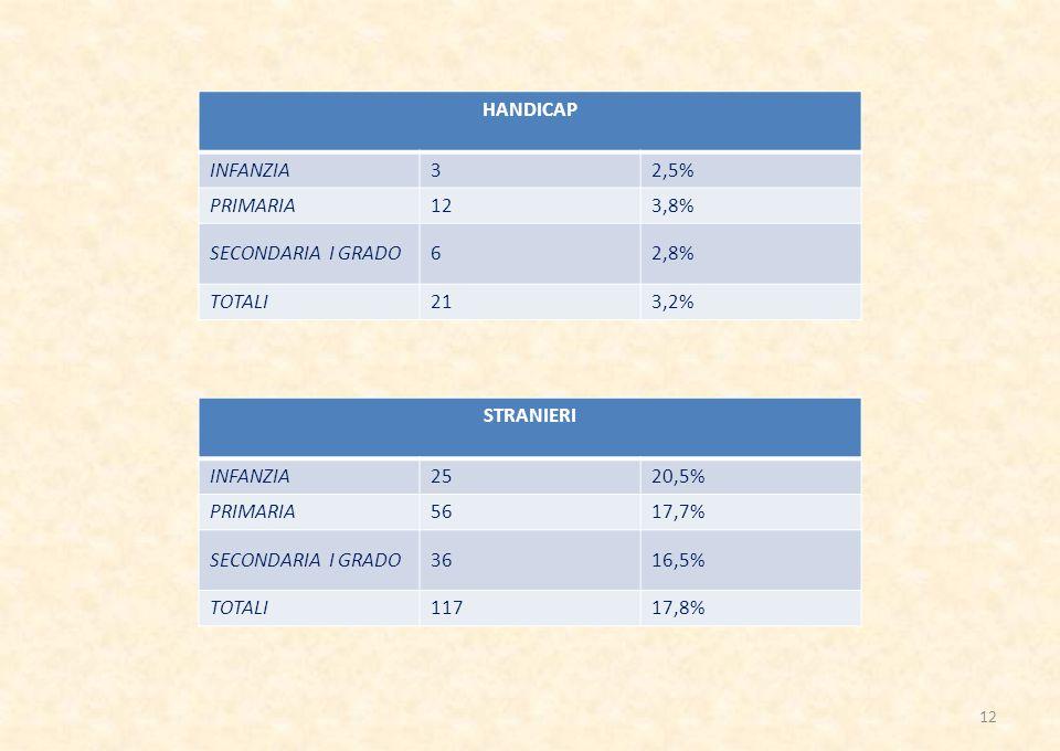 HANDICAP INFANZIA32,5% PRIMARIA123,8% SECONDARIA I GRADO62,8% TOTALI213,2% STRANIERI INFANZIA2520,5% PRIMARIA5617,7% SECONDARIA I GRADO3616,5% TOTALI11717,8% 12