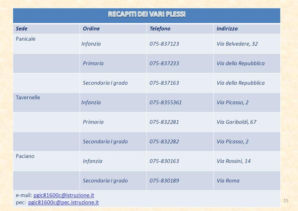 SedeOrdineTelefonoIndirizzo Panicale Infanzia 075-837123Via Belvedere, 32 Primaria075-837233Via della Repubblica Secondaria I grado075-837163Via della Repubblica Tavernelle Infanzia 075-8355361Via Picasso, 2 Primaria075-832281Via Garibaldi, 67 Secondaria I grado075-832282Via Picasso, 2 Paciano Infanzia075-830163Via Rossini, 14 Secondaria I grado075-830189Via Roma e-mail: pgic81600c@istruzione.itpgic81600c@istruzione.it pec: pgic81600c@pec.istruzione.itpgic81600c@pec.istruzione.it 15
