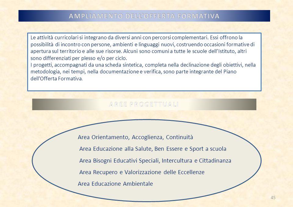 Le attività curricolari si integrano da diversi anni con percorsi complementari.