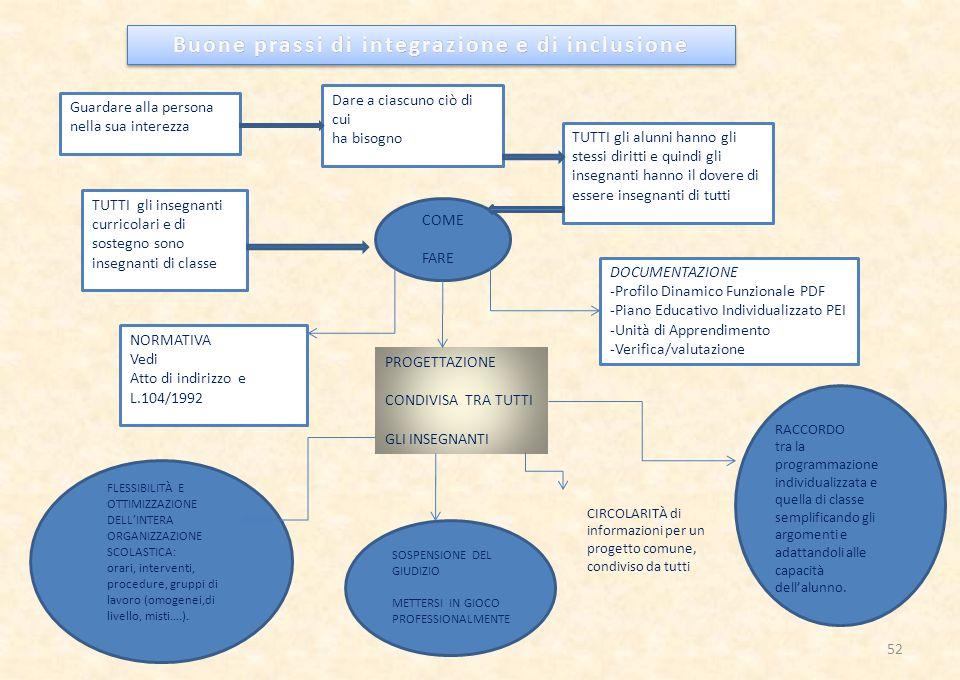 Buone prassi di integrazione e di inclusioneBuone prassi di integrazione e di inclusione COME FARE Guardare alla persona nella sua interezza Dare a ciascuno ciò di cui ha bisogno TUTTI gli insegnanti curricolari e di sostegno sono insegnanti di classe TUTTI gli alunni hanno gli stessi diritti e quindi gli insegnanti hanno il dovere di essere insegnanti di tutti NORMATIVA Vedi Atto di indirizzo e L.104/1992 DOCUMENTAZIONE -Profilo Dinamico Funzionale PDF -Piano Educativo Individualizzato PEI -Unità di Apprendimento -Verifica/valutazione PROGETTAZIONE CONDIVISA TRA TUTTI GLI INSEGNANTI FLESSIBILITÀ E OTTIMIZZAZIONE DELL'INTERA ORGANIZZAZIONE SCOLASTICA: orari, interventi, procedure, gruppi di lavoro (omogenei,di livello, misti….).