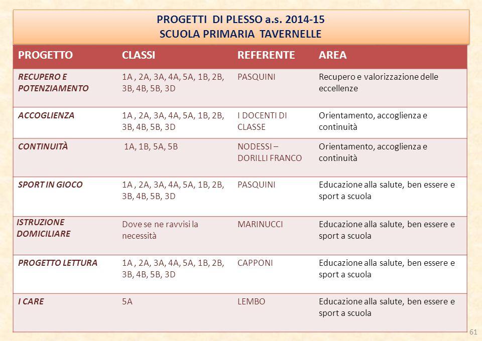 PROGETTI DI PLESSO a.s.2014-15 SCUOLA PRIMARIA TAVERNELLE PROGETTI DI PLESSO a.s.