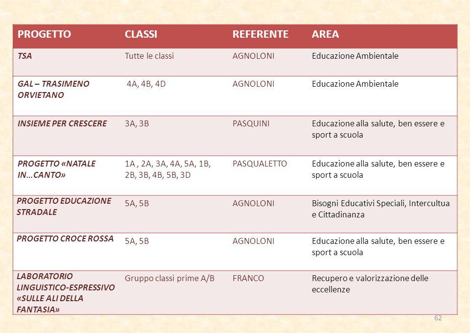 62 PROGETTOCLASSIREFERENTEAREA TSATutte le classiAGNOLONIEducazione Ambientale GAL – TRASIMENO ORVIETANO 4A, 4B, 4DAGNOLONIEducazione Ambientale INSIEME PER CRESCERE3A, 3BPASQUINIEducazione alla salute, ben essere e sport a scuola PROGETTO «NATALE IN…CANTO» 1A, 2A, 3A, 4A, 5A, 1B, 2B, 3B, 4B, 5B, 3D PASQUALETTOEducazione alla salute, ben essere e sport a scuola PROGETTO EDUCAZIONE STRADALE 5A, 5BAGNOLONIBisogni Educativi Speciali, Intercultua e Cittadinanza PROGETTO CROCE ROSSA 5A, 5BAGNOLONIEducazione alla salute, ben essere e sport a scuola LABORATORIO LINGUISTICO-ESPRESSIVO «SULLE ALI DELLA FANTASIA» Gruppo classi prime A/BFRANCORecupero e valorizzazione delle eccellenze