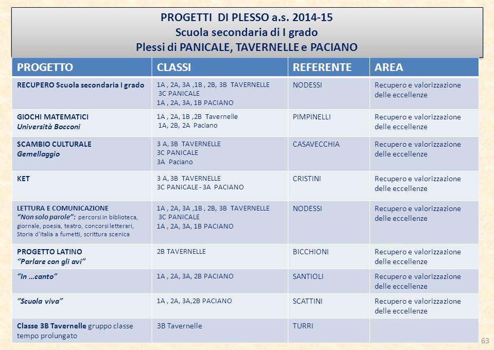 PROGETTI DI PLESSO a.s.