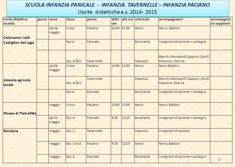 68 SCUOLA INFANZIA PANICALE - INFANZIA TAVERNELLE – INFANZIA PACIANO Uscite didattiche a.s.