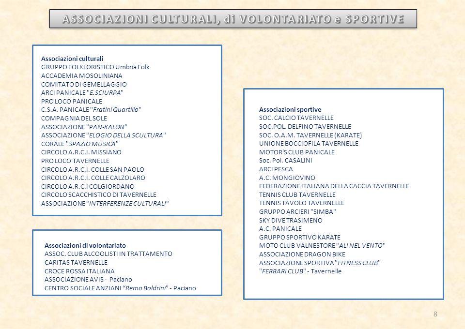 Associazioni culturali GRUPPO FOLKLORISTICO Umbria Folk ACCADEMIA MOSOLINIANA COMITATO DI GEMELLAGGIO ARCI PANICALE E.SCIURPA PRO LOCO PANICALE C.S.A.