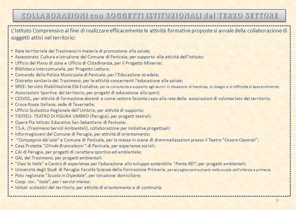La valutazione segue i principi della: chiarezza trasparenza uniformità La valutazione è orientativa e finalizzata all'autovalutazione Certificazione delle competenze a conclusione del primo ciclo d'istruzione SISTEMA DI VALUTAZIONE Valutazione diagnostica o iniziale Valutazione formativa o in itinere Valutazione sommativa intermedia/ finale Espressa in decimi CHE COSA SI VALUTA: Livello culturale (conoscenze, abilità, competenze) Autonomia Organizzazione del lavoro Partecipazione Impegno comportamento Il COMPORTAMENTO INTESO COME: Rispetto del regolamento d'istituto e del patto di corresponsabilità Frequenza e puntualità 80