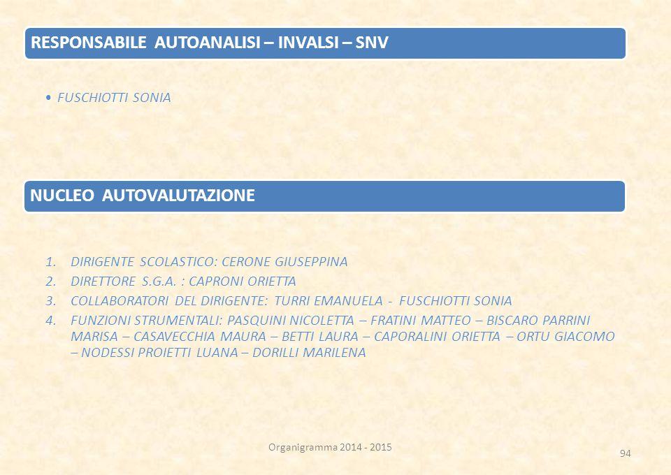94 RESPONSABILE AUTOANALISI – INVALSI – SNV FUSCHIOTTI SONIA NUCLEO AUTOVALUTAZIONE 1.DIRIGENTE SCOLASTICO: CERONE GIUSEPPINA 2.DIRETTORE S.G.A.