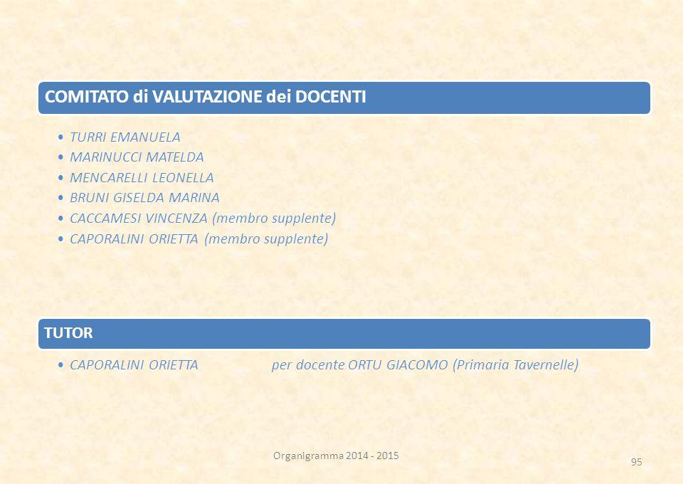 COMITATO di VALUTAZIONE dei DOCENTI TURRI EMANUELA MARINUCCI MATELDA MENCARELLI LEONELLA BRUNI GISELDA MARINA CACCAMESI VINCENZA (membro supplente) CAPORALINI ORIETTA (membro supplente) TUTOR CAPORALINI ORIETTA per docente ORTU GIACOMO (Primaria Tavernelle) Organigramma 2014 - 2015 95