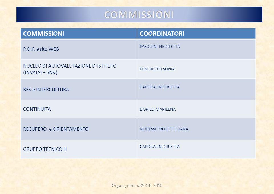 COMMISSIONICOORDINATORI P.O.F.