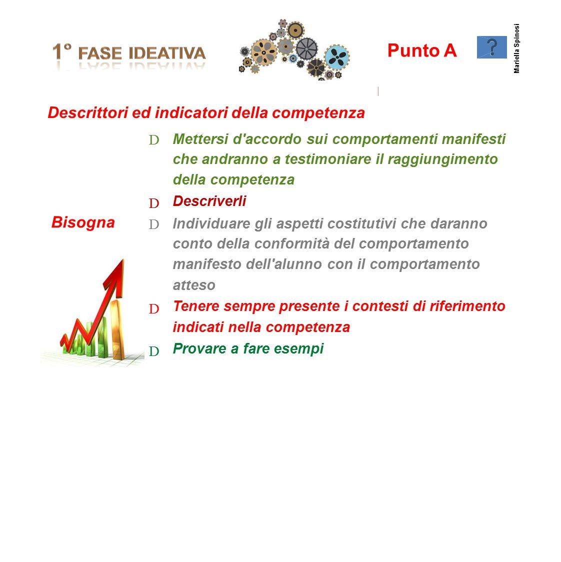 Punto A Descrittoried indicatori della competenza D Mettersi d'accordo sui comportamenti manifesti che andranno a testimoniare il raggiungimento della