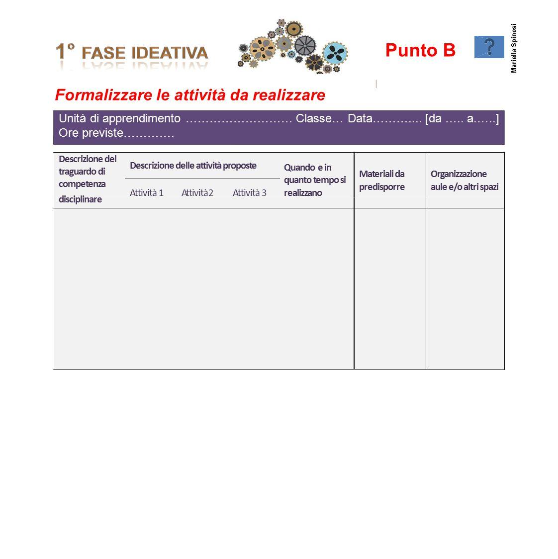 Punto B Formalizzare le attività da realizzare Mariella Spinosi Descrizione del traguardo di competenza Descrizione delle attività proposte Quando e i