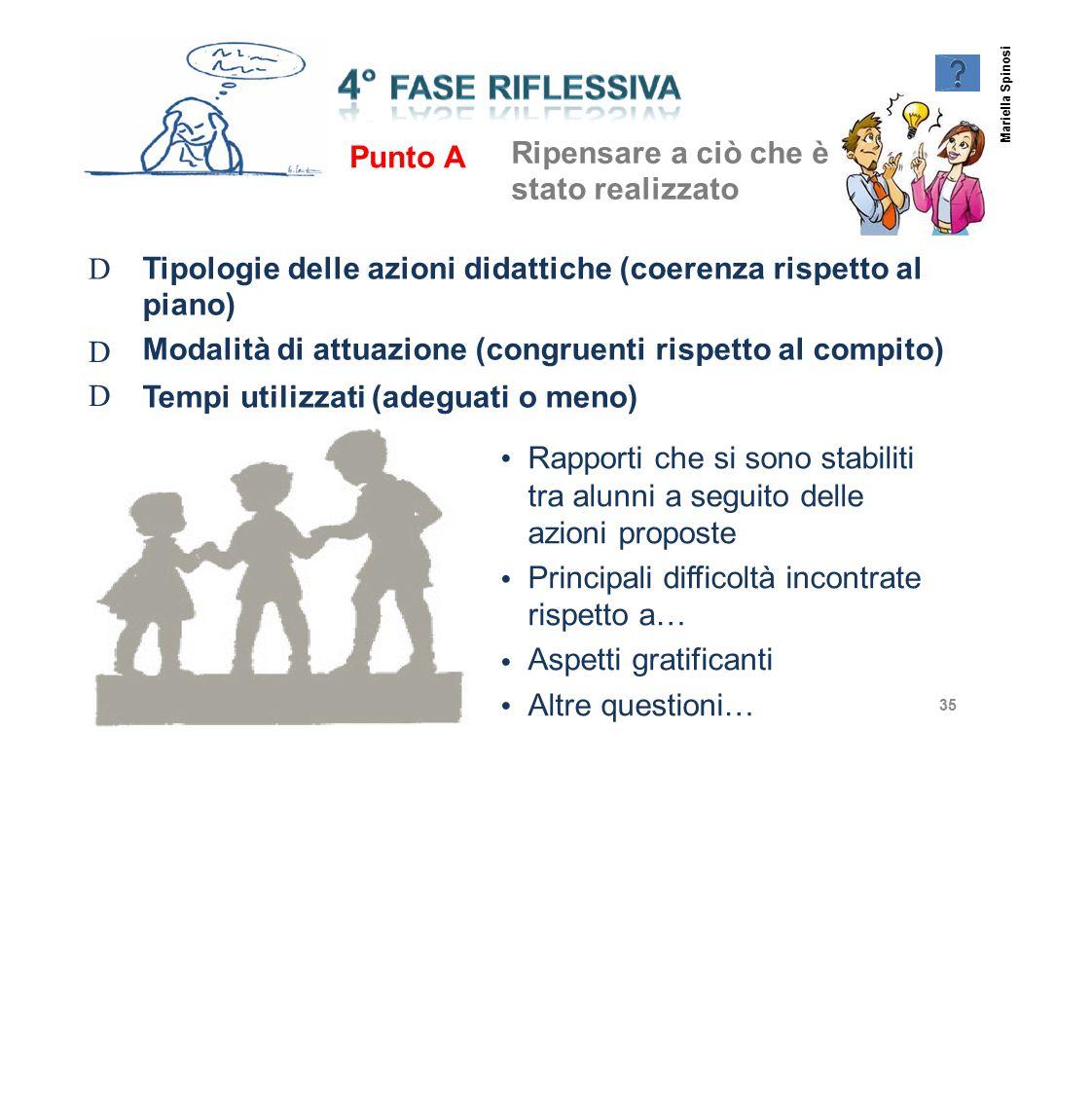 Ripensare a ciò che è stato realizzato Punto A D Tipologie delle azioni didattiche (coerenza rispetto al piano) Modalità di attuazione (congruenti ris