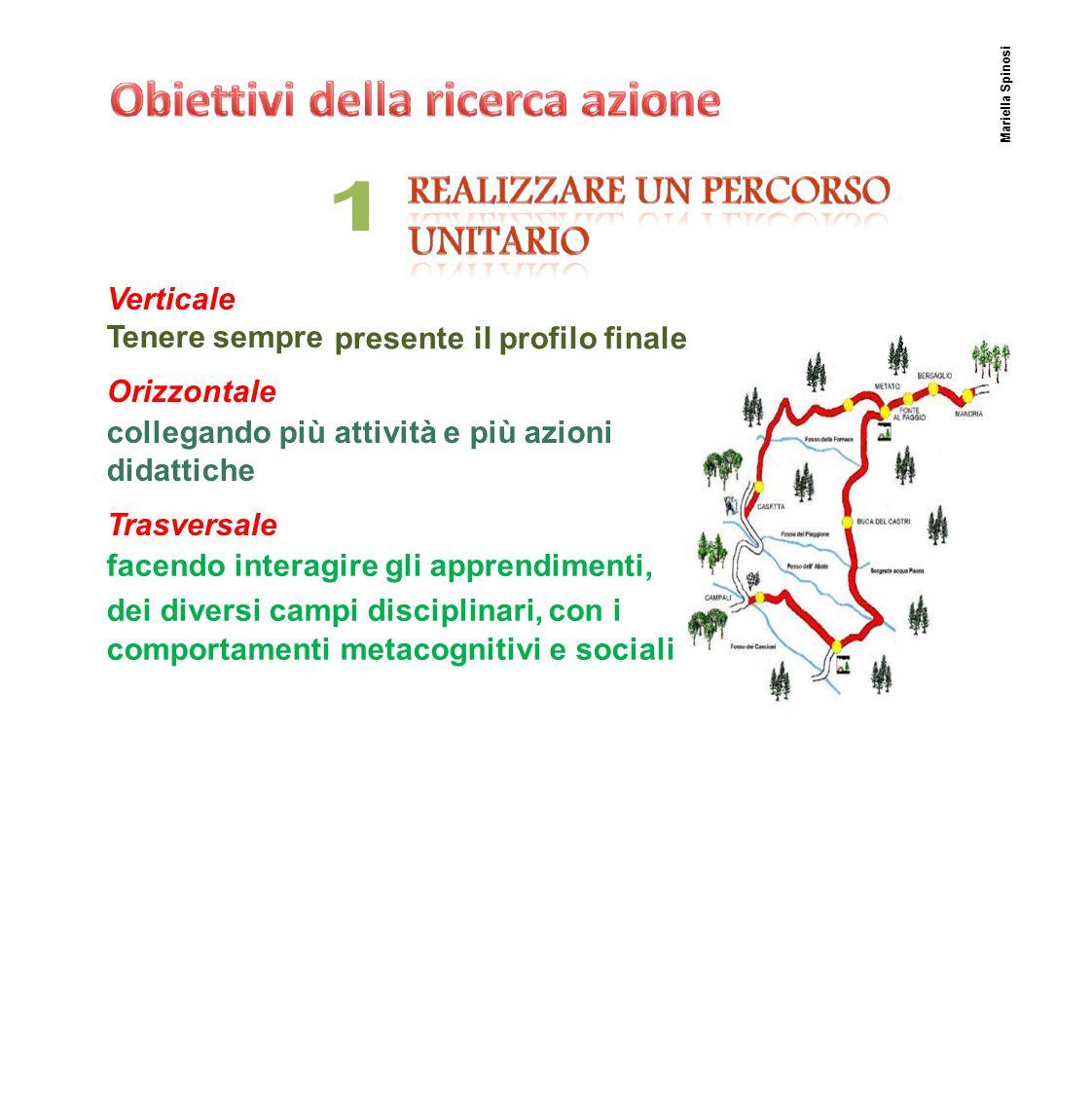 PuntoA Formalizzaregligliesitiattesi trasversali attesi Mariella Spinosi Descrizione del traguardo di competenza Descrizione dei comportamenti attesi Ob.