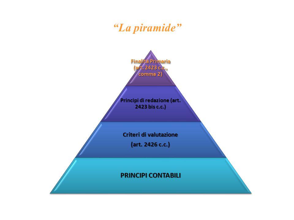 La piramide Finalità Primaria (art.2423 c.c., comma 2) Principi di redazione (art.