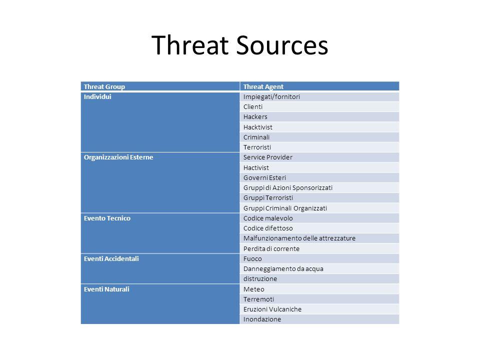 Threat Sources Threat GroupThreat Agent IndividuiImpiegati/fornitori Clienti Hackers Hacktivist Criminali Terroristi Organizzazioni EsterneService Pro