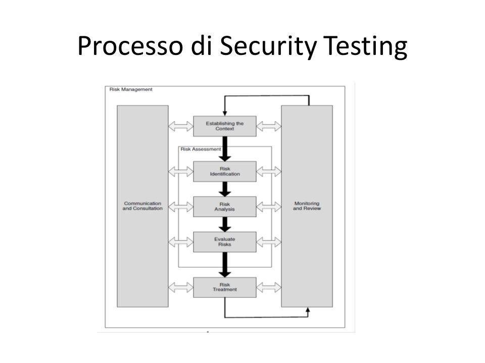 Processo di Security Testing