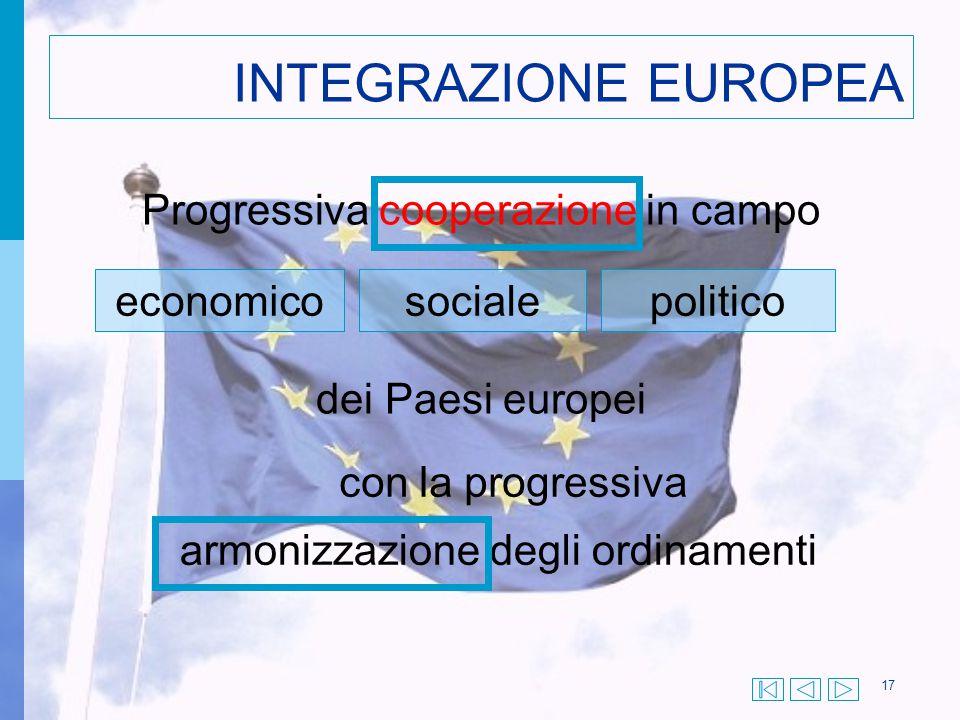 17 INTEGRAZIONE EUROPEA Progressiva cooperazione in campo economicosocialepolitico dei Paesi europei con la progressiva armonizzazione degli ordinamen