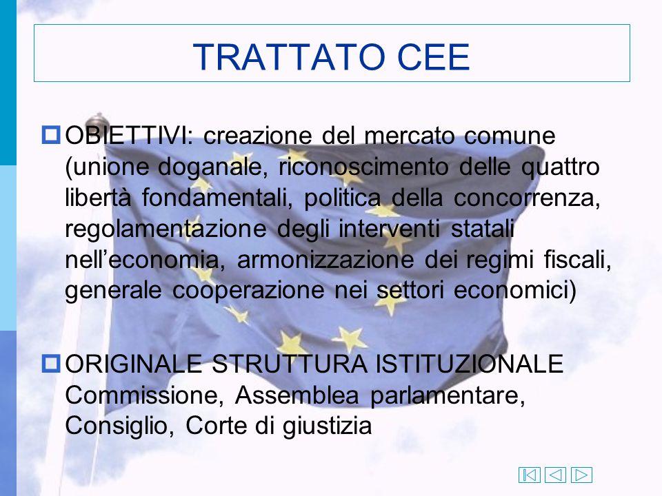 TRATTATO CEE  OBIETTIVI: creazione del mercato comune (unione doganale, riconoscimento delle quattro libertà fondamentali, politica della concorrenza