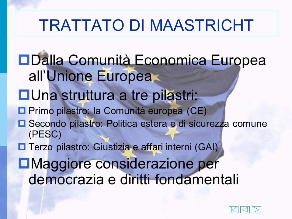 TRATTATO DI MAASTRICHT  Dalla Comunità Economica Europea all'Unione Europea  Una struttura a tre pilastri:  Primo pilastro: la Comunità europea (CE