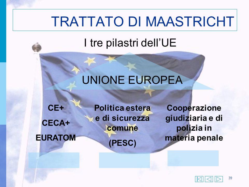 39 TRATTATO DI MAASTRICHT I tre pilastri dell'UE CE+ CECA+ EURATOM Politica estera e di sicurezza comune (PESC) Cooperazione giudiziaria e di polizia