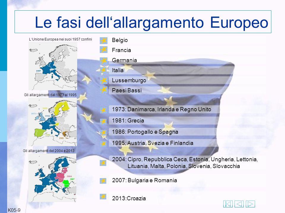 L'Unione Europea nei suoi 1957 confini Gli allargamenti dal 1973 al 1995 Gli allargamenti del 2004 e 2013 1973: Danimarca, Irlanda e Regno Unito 1981: