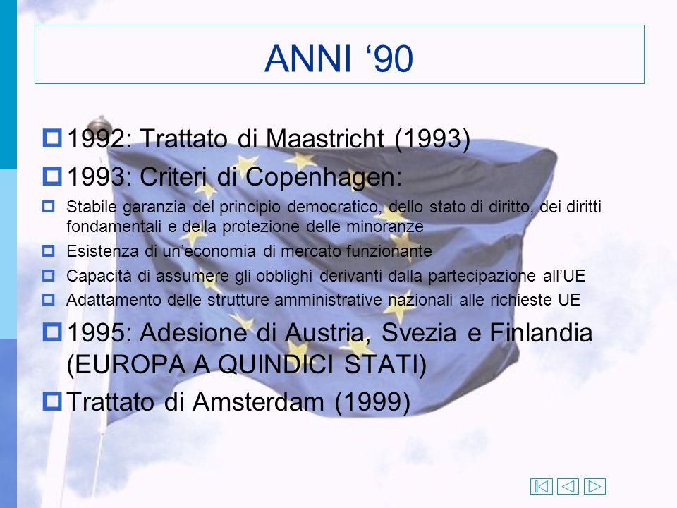 ANNI '90  1992: Trattato di Maastricht (1993)  1993: Criteri di Copenhagen:  Stabile garanzia del principio democratico, dello stato di diritto, de