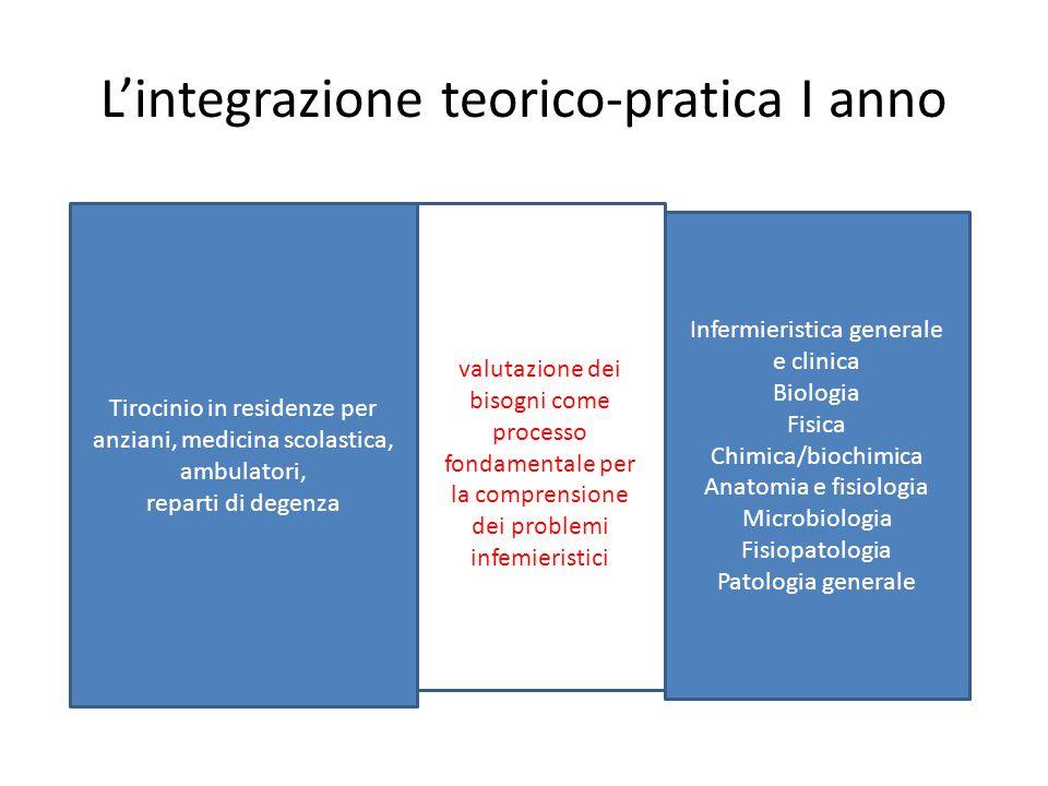 L'integrazione teorico-pratica I anno Tirocinio in residenze per anziani, medicina scolastica, ambulatori, reparti di degenza Infermieristica generale
