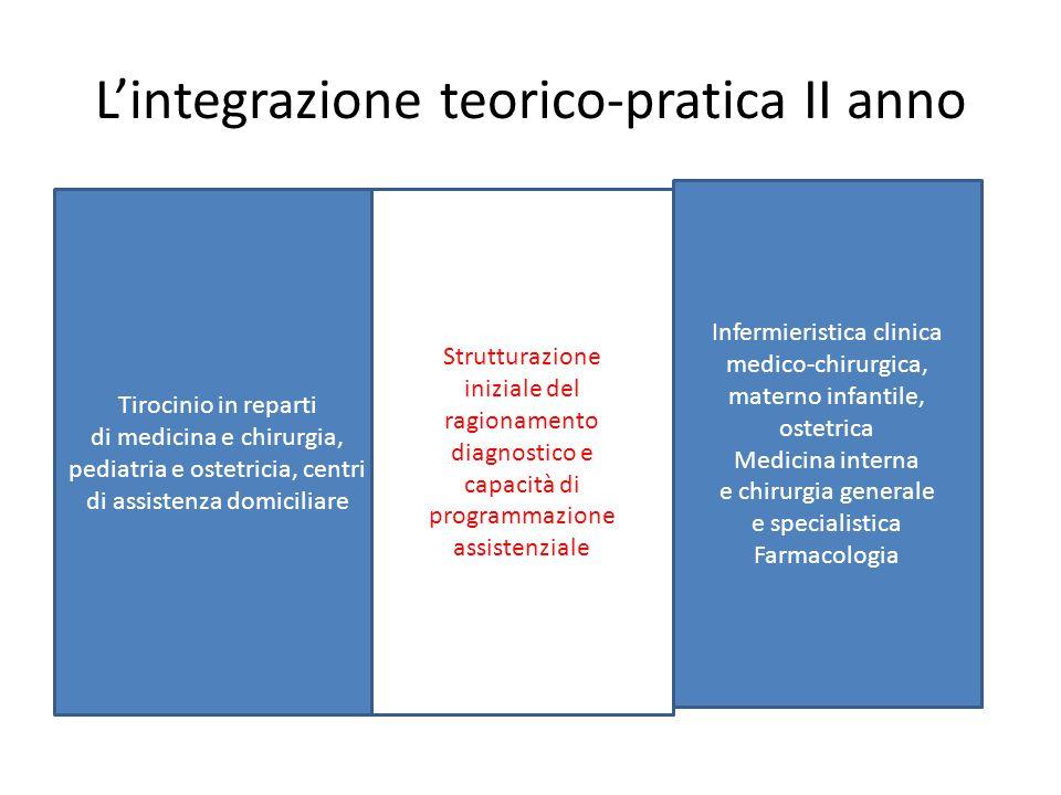 L'integrazione teorico-pratica II anno Tirocinio in reparti di medicina e chirurgia, pediatria e ostetricia, centri di assistenza domiciliare Infermie