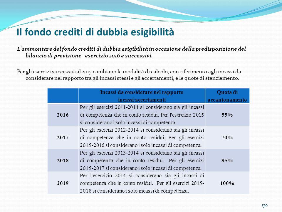 Il fondo crediti di dubbia esigibilità 130 L'ammontare del fondo crediti di dubbia esigibilità in occasione della predisposizione del bilancio di prev