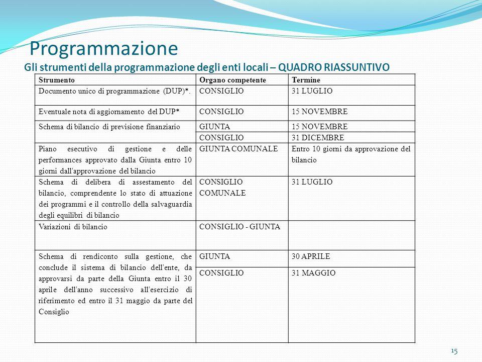 Programmazione Gli strumenti della programmazione degli enti locali – QUADRO RIASSUNTIVO 15 StrumentoOrgano competenteTermine Documento unico di progr