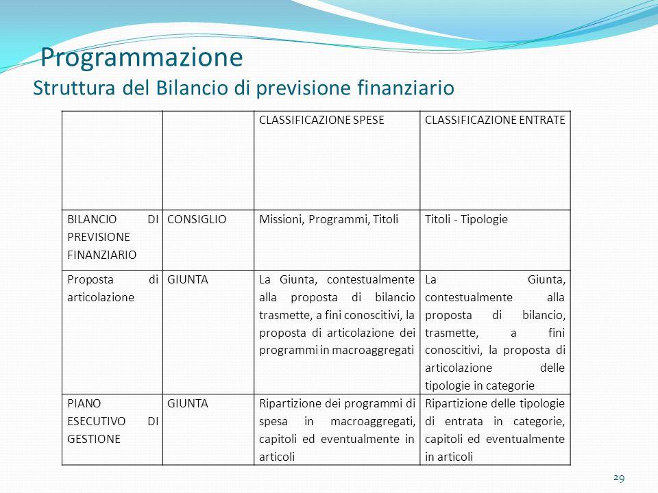 Programmazione Struttura del Bilancio di previsione finanziario 29 CLASSIFICAZIONE SPESECLASSIFICAZIONE ENTRATE BILANCIO DI PREVISIONE FINANZIARIO CON