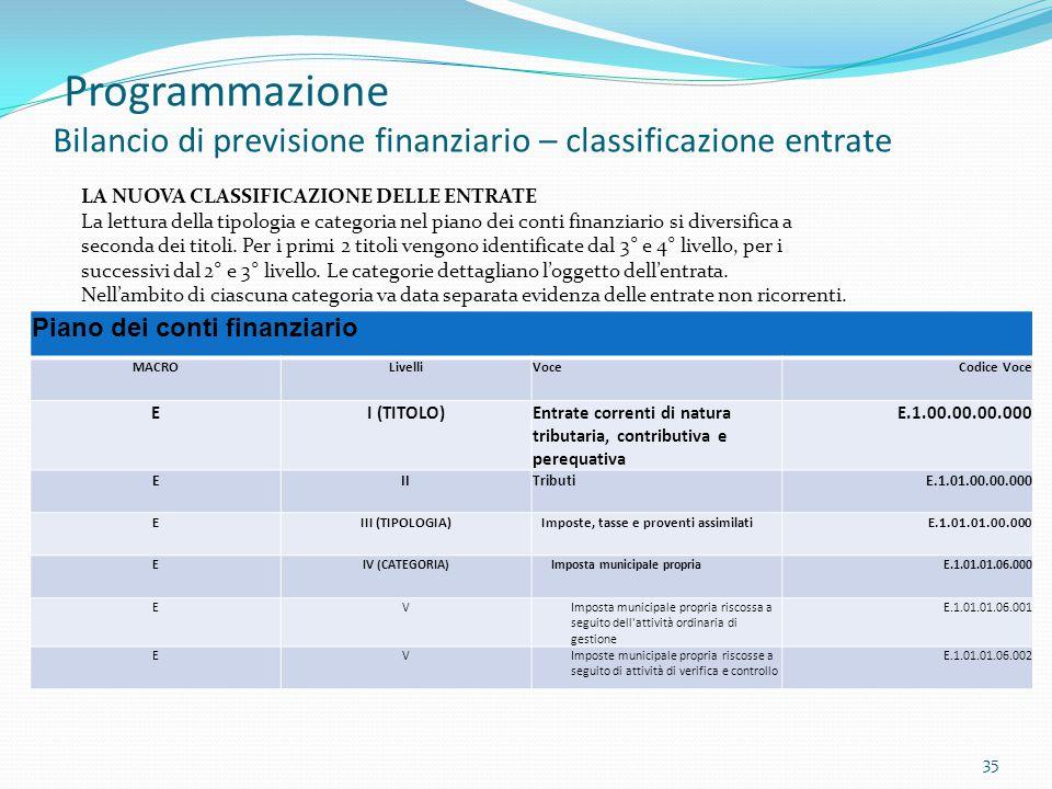 Programmazione Bilancio di previsione finanziario – classificazione entrate 35 LA NUOVA CLASSIFICAZIONE DELLE ENTRATE La lettura della tipologia e cat