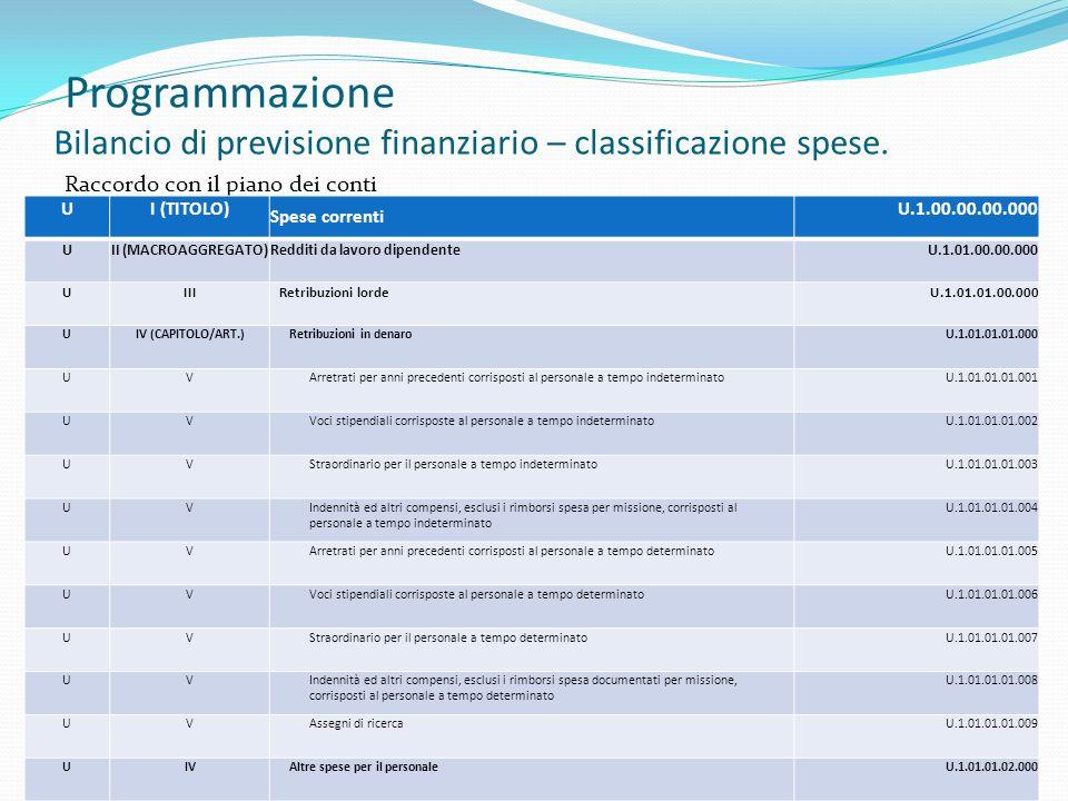 Programmazione Bilancio di previsione finanziario – classificazione spese. Raccordo con il piano dei conti 46 UI (TITOLO) Spese correnti U.1.00.00.00.